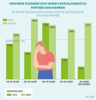 vrouwen, schamen, kledingkeuze, partner