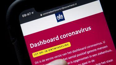 Een foto van het dashboard dat het aantal coronabesmettingen in de gaten houdt