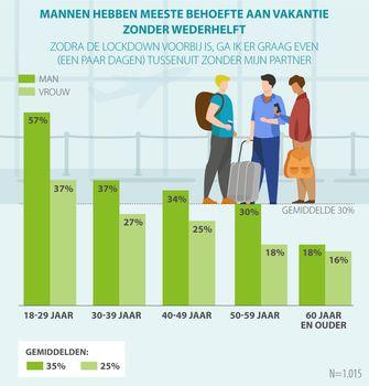 Een graphic waarop je ziet dat veel mannen na de lockdown alleen op vakantie willen