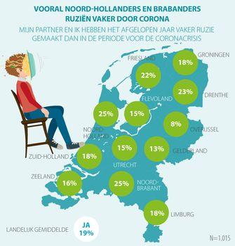 Een graphic die laat zien dat Noord-Hollanders tijdens de lockdown het meest gefrustreerd zijn