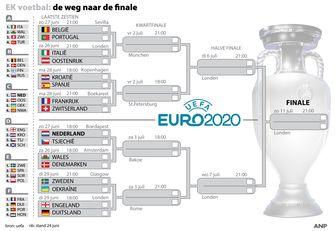 Nederlands elftal, euro2020, EK