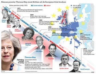 Premier Theresa May moest de Britten uit de Europese Unie loodsen. Overzicht Britse premiers sinds 1970. / ANP