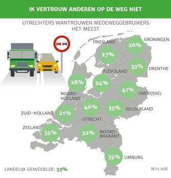 Rijangst heerst onder kwart van de Nederlandse jongeren